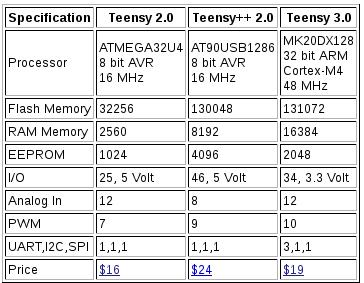 teensySpec.png